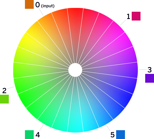 complements on the color wheel
